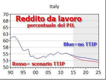 TTIP scenario