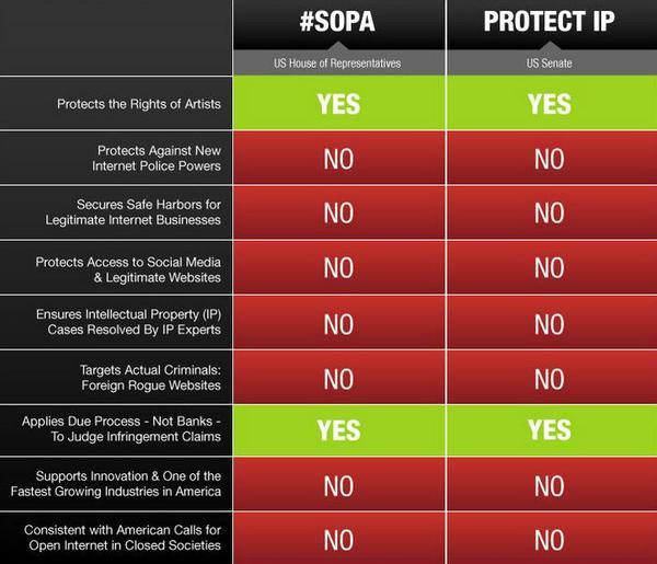 Schema disegni di legge SOPA e PIPA