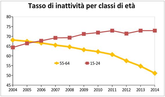 Clicca per ingrandire. Fonte: rielaborazione propria su dati Istat