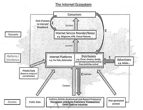 Internet Ecosystem value tree