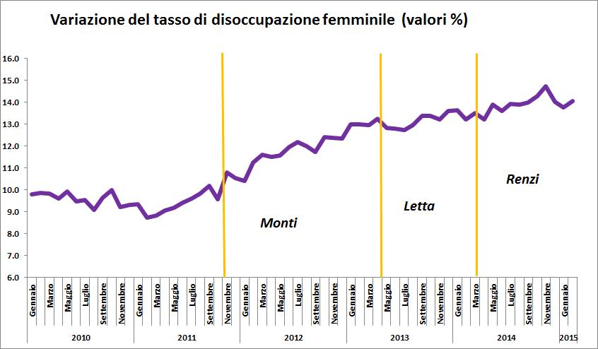 Figura 3. Fonte: elaborazione propria su dati Istat. Clicca sull'immagine per ingrandire