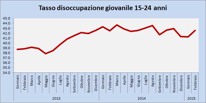 disoccupazione giov feb2015