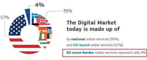 Digital Market europeo