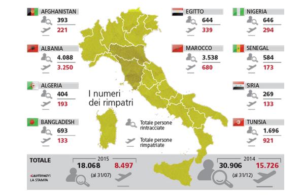 via La Stampa