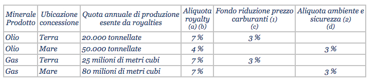 Aliquote royalties