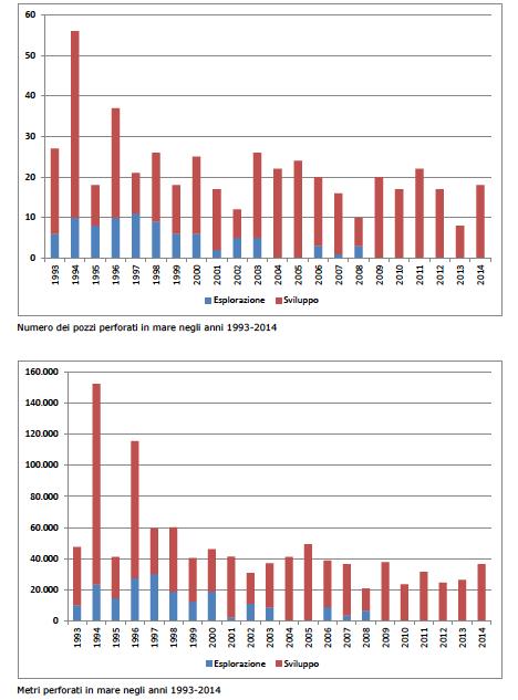 Dati storici perforazioni