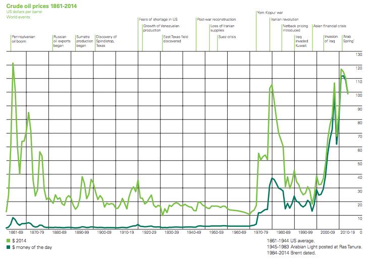 Prezzi del petrolio 1861 - 2014