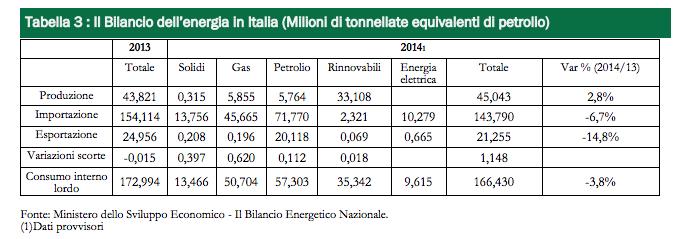 Produzione energia in Italia 2014