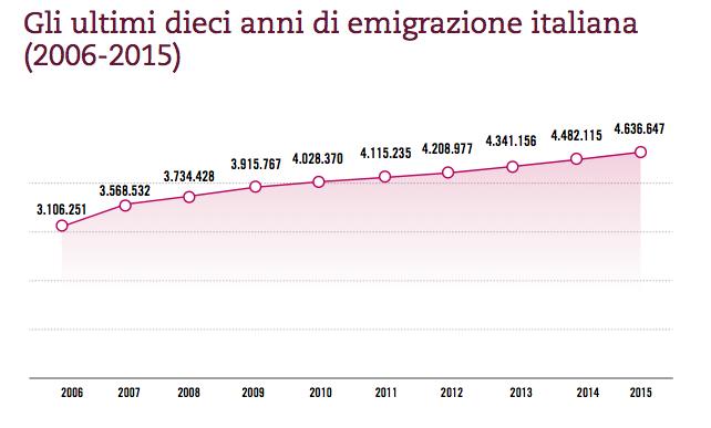 Italiani residenti all'estero (iscritti all'Aire).
