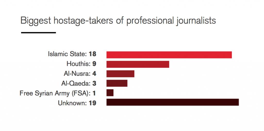 Chi ha preso più giornalisti in ostaggio nel 2015 (Fonte: Reporters Without Borders)