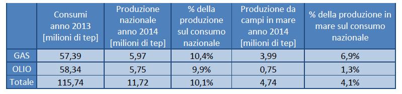 via Ministero Sviluppo Economico.