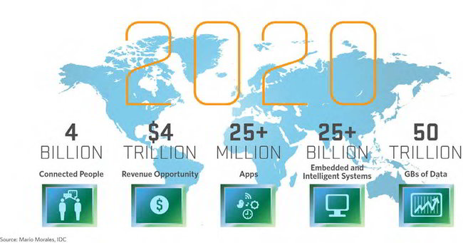 Internet of Things (prediction)
