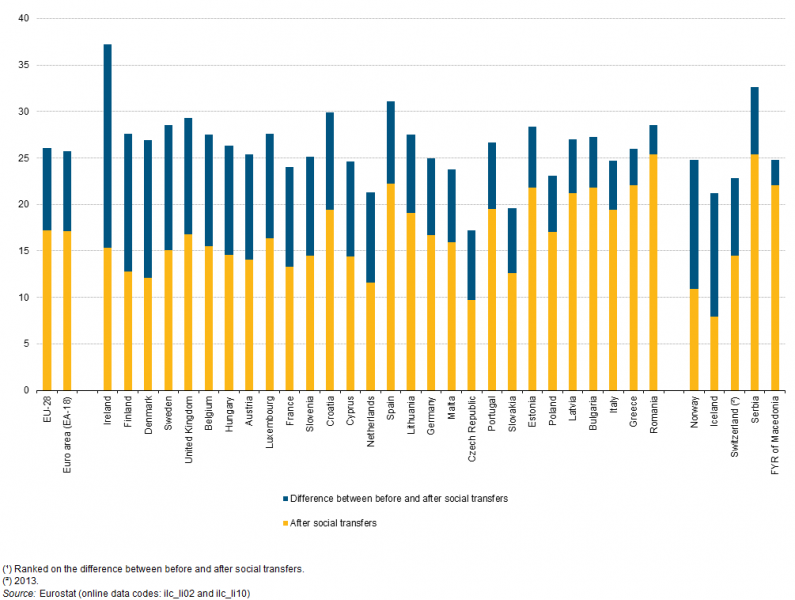 via Eurostat