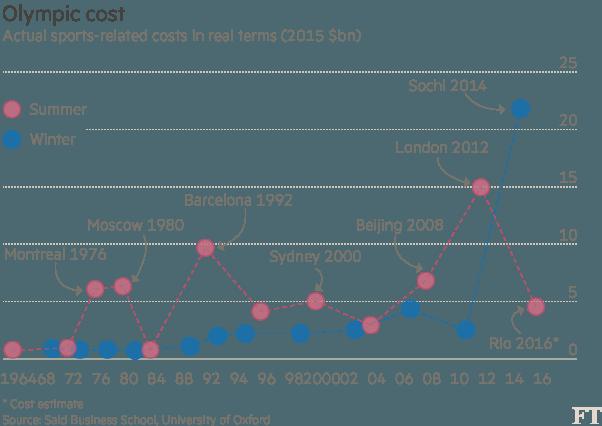Il Costo delle ultime 30 Olimpiadi invernali ed estive – via Financial Times