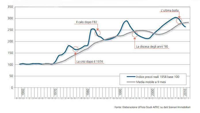 Il mercato immobiliare italiano: tendenze e prospettive – via AITEC