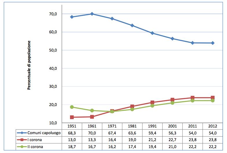 Popolazione per tipologia di Comune. Anni 1951-2012 (valori percentuali). Fonte: Censimenti della popolazione 1951-2011; stime della popolazione residente 2012. via Istat.