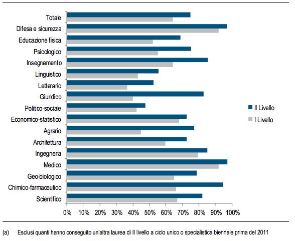 Laureati del 2011 (a) che dichiarano che la laurea era espressamente richiesta per accedere all'attività lavorativa svolta nel 2015. Valori in %. via Istat
