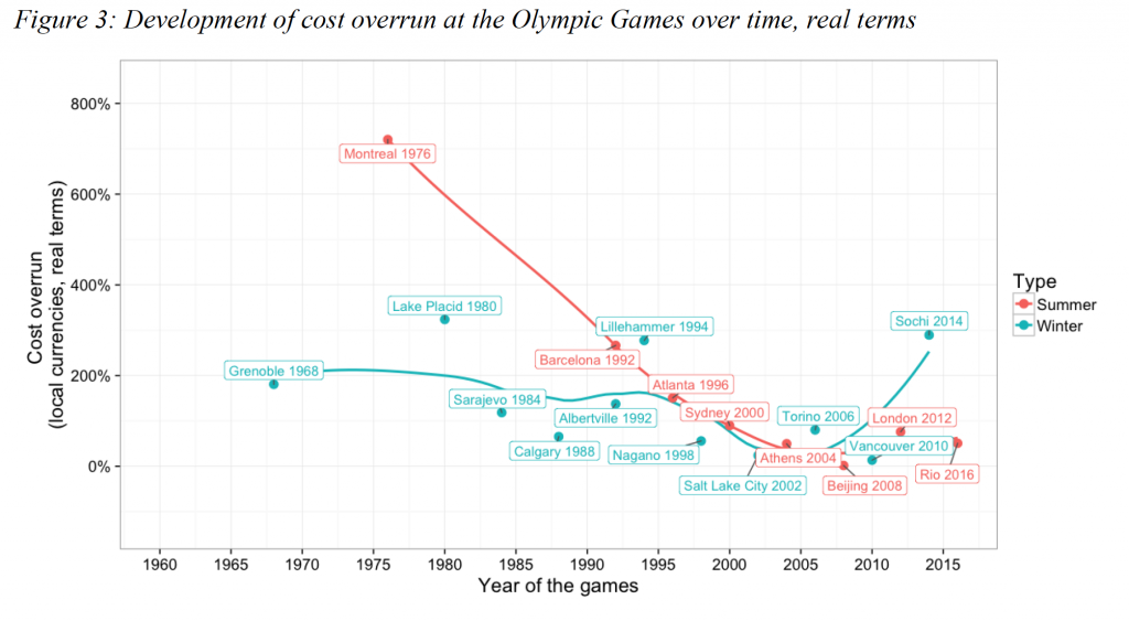 "Il superamento dei costi dei Giochi Olimpici 1968–2016  via ""The Oxford Olympics Study 2016: Cost and Cost Overrun at the Games"""