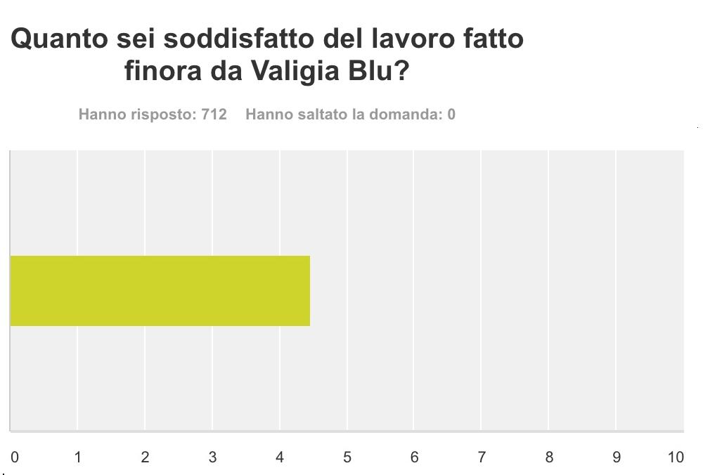 """N.B.: L'impostazione di default del grafico mostra una scala da 1 a 10. Noi abbiamo chiesto, invece, di indicare valori tra 1 (""""Per niente soddisfatto"""") e 5 (""""Del tutto soddisfatto"""")."""
