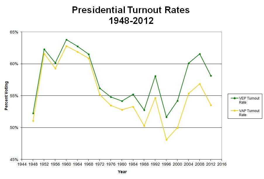 Usa, percentuale affluenza VEP e VAP dal 1948 al 2012 via United States Election Project
