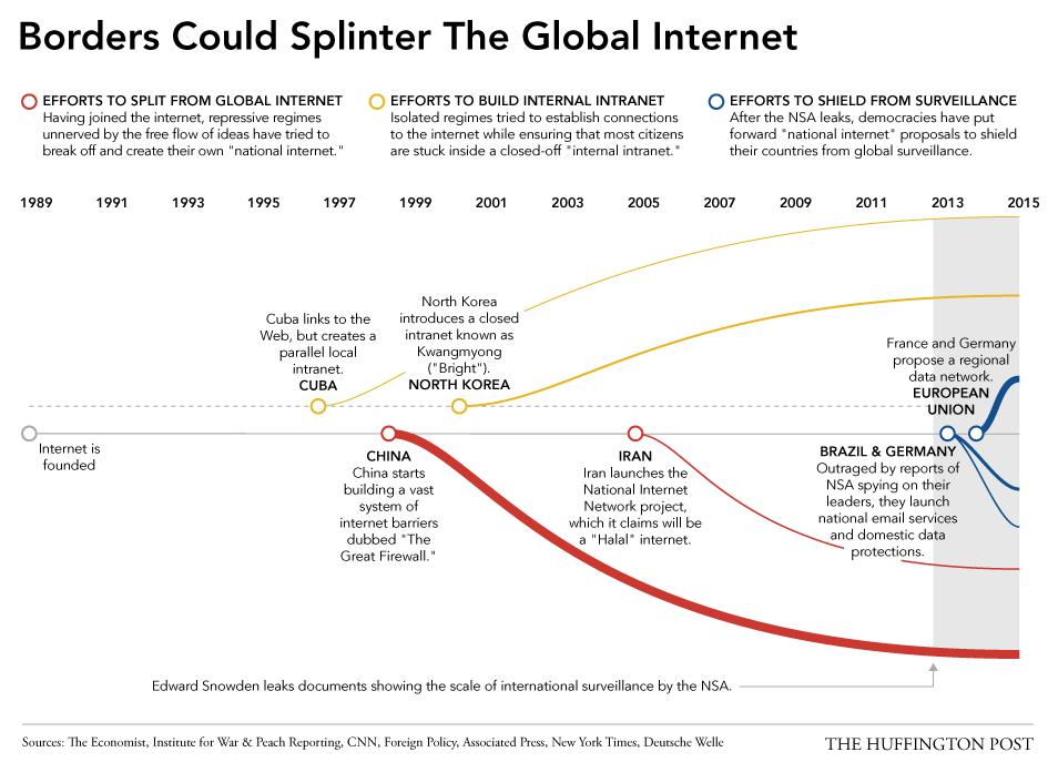 internet balkanization