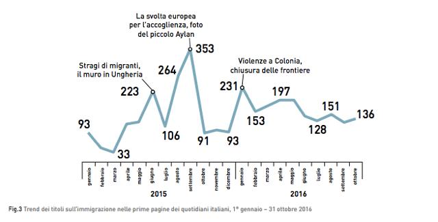 Trend dei titoli sull'immigrazione nelle prime pagine dei quotidiani italiani, via Carta di Roma.