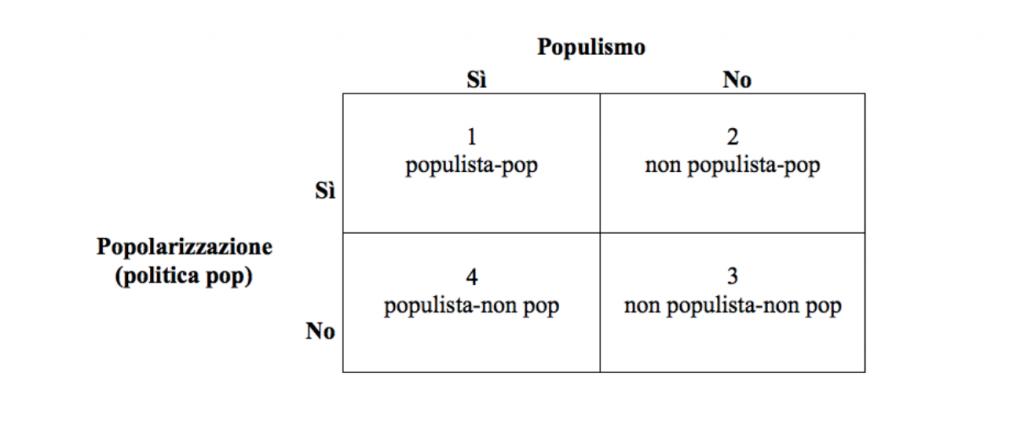 Grafico populismo