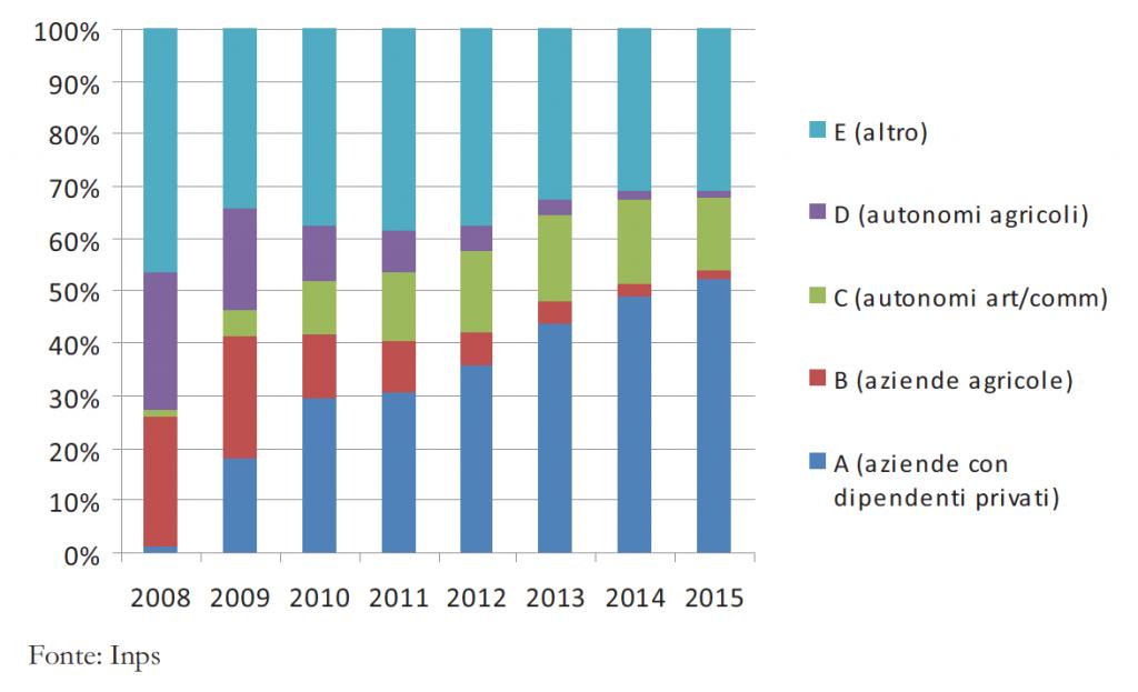 Distribuzione percentuale dei committenti per anno di attività e tipologia, via Inps.