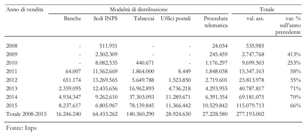 Numero di voucher venduti per anno di vendita e modalità di distribuzione. Valore del singolo voucher: 10 euro, via Inps.