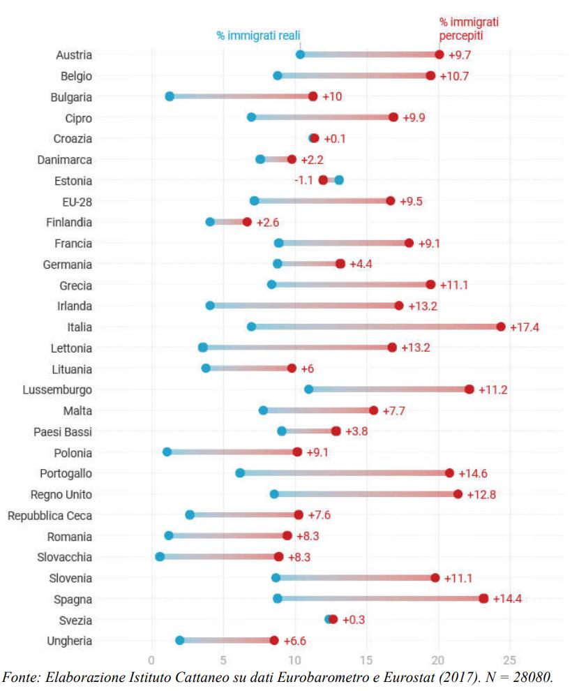 immigrazione, percezione, Unione europea, Italia