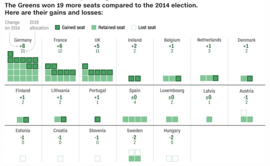 Verdi, Elezioni europee