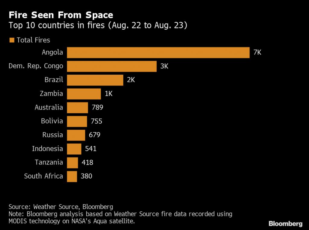 incendi, africa, nasa, cambiamento climatico