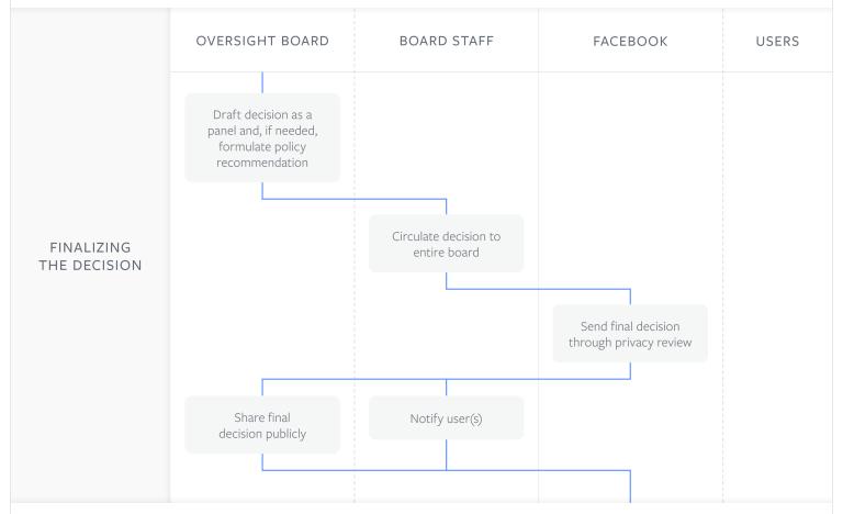 facebook, moderazione, oversight