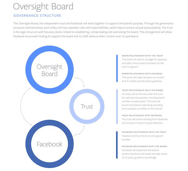 facebook, moderaziotne, oversight board, trus