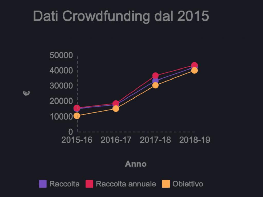 Valigia Blu, crowdfunding