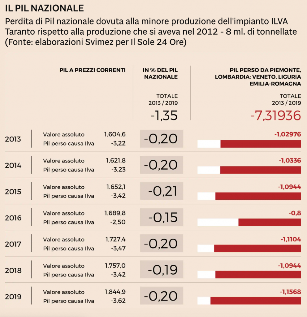 Ilva, ArcelorMittal, acciaio, crisi