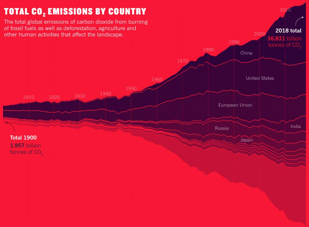 cliamte change, emissioni, gas
