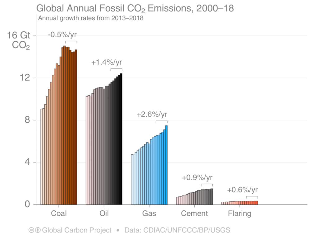 climate change, emissioni, gas