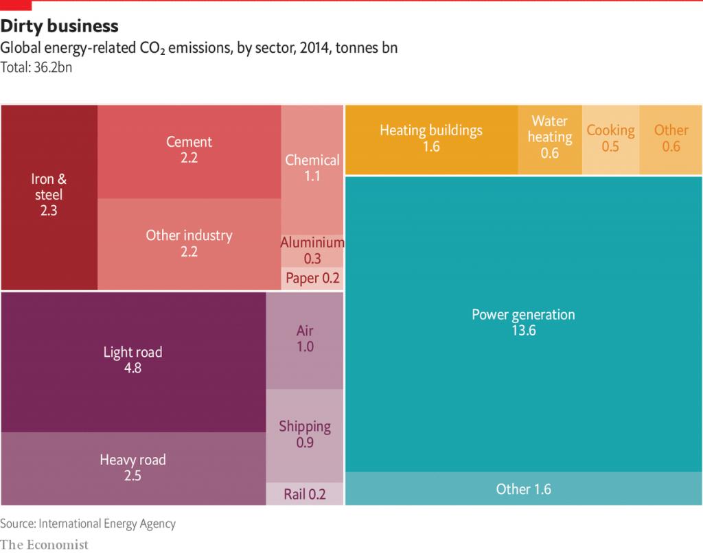 climate change, emissioni, mitigazione